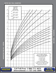 Goodyear Belt Tension Chart Test Goodyear Cat Pages 101 104 Text Version Fliphtml5