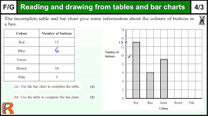 Tables And Bar Charts Gcse Maths Foundation Revision Exam Paper Practice Help