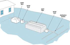 how to make your septic alarm smarter a standard sand filter septic system