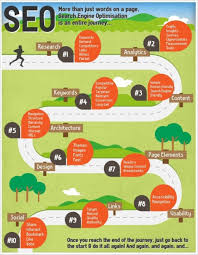 best images about career infographics best images about career best images about career infographics choose seo career visual choose seo career infographic