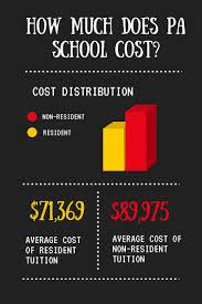 Ob Gyn Medical Assistant Salary How Much Does It Cost To Go To Physician Assistant Pa School