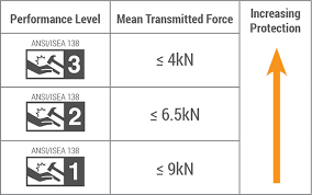 En388 Chart Your Quick Guide To The New Ansi Isea 138 Impact Standards