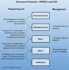 Employee Grievance Form Grievance Procedure Opseu Local 291