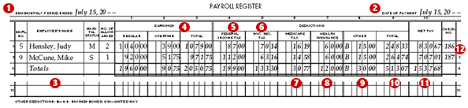 Accounting 13 3 Preparing Payroll Records