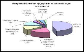 Реферат Проблемы развития малого бизнеса в России сочинение  По итогам 2005 года количество действующих в Нижегородской области малых предприятий оценивается в 20714 единиц что на 8% больше чем в январе декабре
