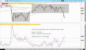 Vix Vxv Ratio Chart Indicator 3 Vix Vxv Ratio