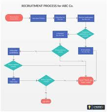 New Hire Process Flow Chart Physician Onboarding Flow Chart Www Bedowntowndaytona Com