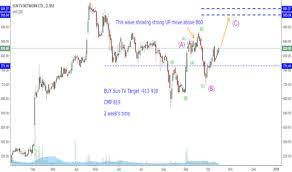 Suntv Stock Price And Chart Bse Suntv Tradingview