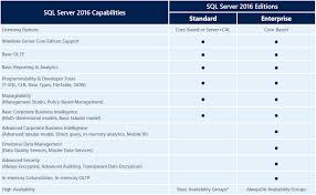 sql server 2016 editions comparison chart how is sql server 2016 licensed part 1 the basics mirazon
