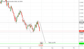 Audusd Chart Tradingview Page 36 Aud Usd Chart Aud Usd Rate Tradingview