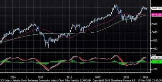 The Markets In 79 Charts Mechelany Advisors