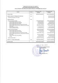 Ulangan mid semester tahun pelajaran 2010/2011. Https Ppid Jakarta Go Id Show Asset Laporan Keuangan Pemerintah Daerah 2018