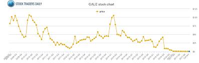 Gale Stock Chart Galena Biopharma Price History Gale Stock Price Chart