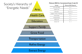 Eroei Chart Why Eroei Matters The Role Of Net Energy In The Survival Of
