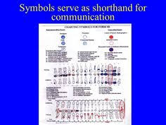 Dental Charting Symbols Quizlet 36 Best Dental Charting Images Dental Dental Charting