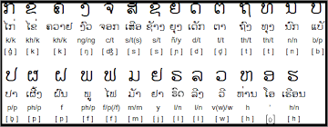 Lao Language - Its History, Alphabet And Numbers