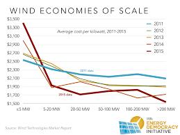 Report Is Bigger Best In Renewable Energy Institute For