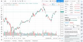 3 Free Online Stock Charting Tools For Stock Analysis