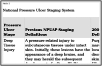 Pressure Ulcer Chart Pressure Ulcers A Patient Safety Issue Patient Safety And