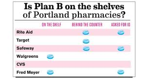 Using Plan B With Birth Control Pills Secret Shopping News Portland Mercury
