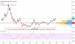 Sandstorm Gold Chart Ideas And Forecasts On Sandstorm Gold Limited Amex Sand