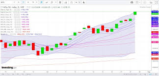 Metal Nifty Chart Nifty Ends Week Near All Time High Fmcg And Metal Stocks