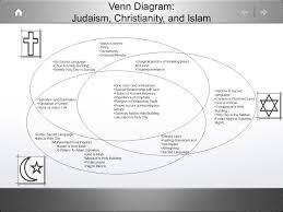 Venn Diagram Of Christianity Islam And Judaism Venn Diagram Judaism Christianity And Islam Ppt Video Online