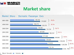 Maruti Suzuki Share Price Chart Maruti Suzuki Ppt