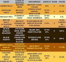Grain Color Chart Image Result For Beer Brewing Grain Chart Beer Brewing