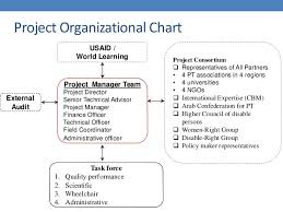 Usaid Org Chart Usaid Project Presentation