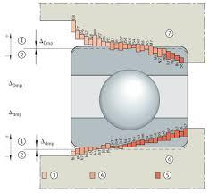 Bearing Data Nodes Bearing
