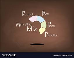 4 P S Of Marketing Chart Marketing Mix Strategy Or 4ps Model Round Chart