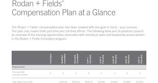 Rodan And Fields Pricing Chart 2018 Rodan Fields Compensation Plan Consultant Facts