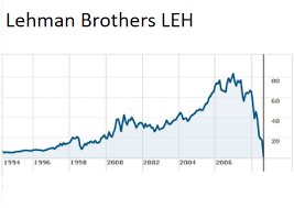 Deutsche Bank Share Price Chart Is Deutsche Bank Really The Next Lehman Brothers This