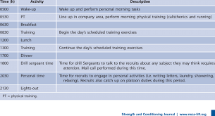 Exercise Daily Routine Chart Typical Daily Schedule For Basic Combat Training Download