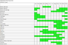 Planting Calendar Western Cape Vegetable Planting Chart Seeds For Africa