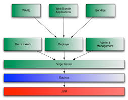 what is the virgo web server