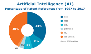Artificial Intelligence Conferences 2020 Conferences On