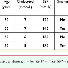 Cholesterol Age Chart Uk Relative Risk Chart Derived From Score Conversion Of