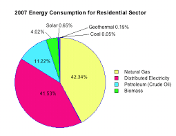 Us Energy Consumption Pie Chart Energy Student Resources Us Energy Production