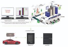 managing wireless system complexities in the connected car ee fig 3 virtual drive testing toolset uses data captured in the field to build tests that replay routes in a virtual environment by emulating real world rf