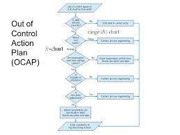 Chapter 5 Methods And Philosophy Of Statistical Process