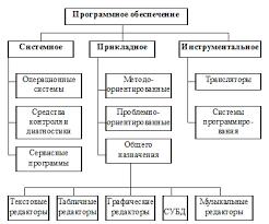 Программное обеспечение ЭВМ и его классификация Операционные  Системное ПО служит для обеспечения работоспособности ЭВМ общего управления ресурсами и т д К системному ПО относятся Ø Операционные системы