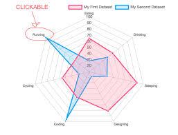 Make Chart Js Radar Labels Clickable Stack Overflow
