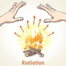 Conduction Convection And Radiation 3 Modes Of Heat Transfer