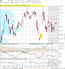 Amd Candlestick Chart Amd Large Daily Candlestick Stock Chart