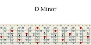 D Minor Guitar Scale Pattern Chart Patterns Scales