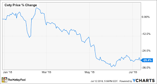 Why Coty Inc Stock Is Down 29 So Far This Year The
