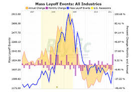 Chart Industries Layoffs Mass Layoffs Jump By About 300 In April Csmonitor Com