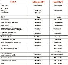 Proper Food Storage Chart Pdf Www Bedowntowndaytona Com